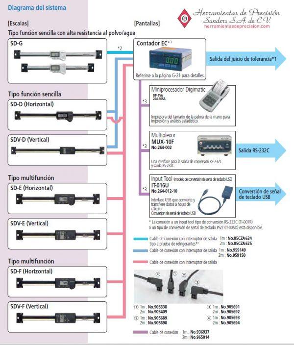 escalar digimatic diagrama del sistema